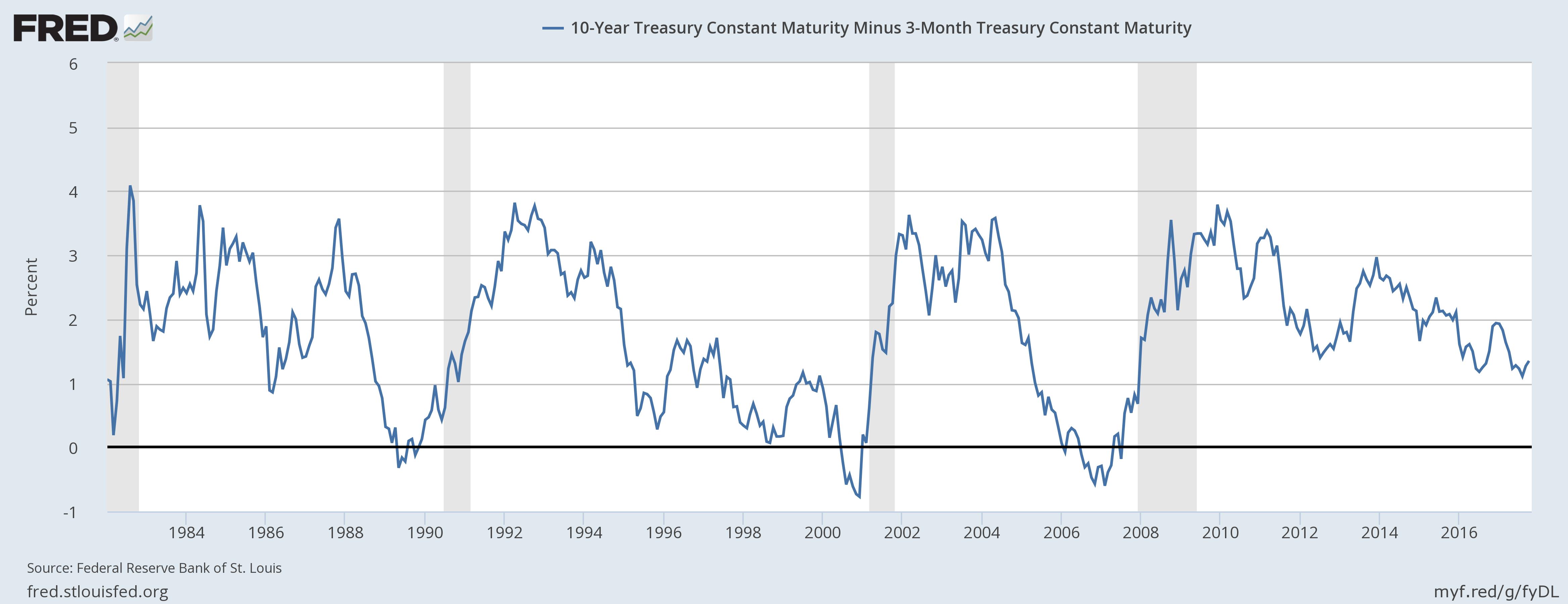 Constant maturity treasury index