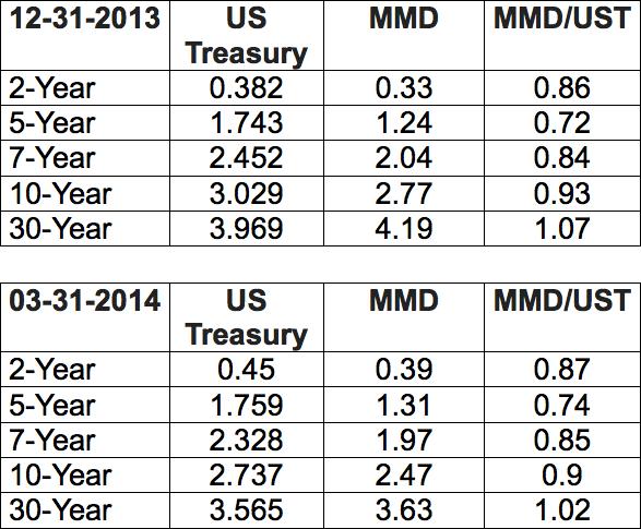 Treasuries vs. Munis_2