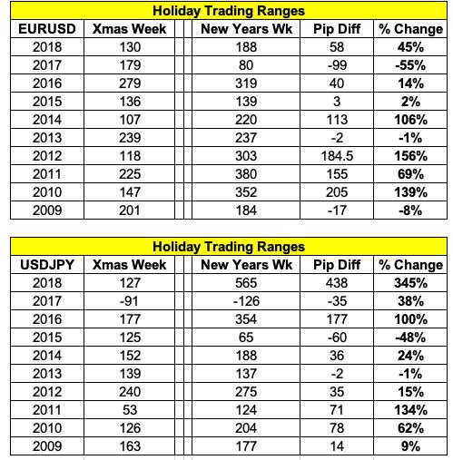 Trading Ranges