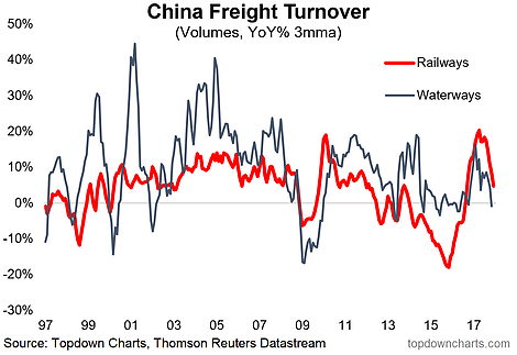 China Freight Turnover