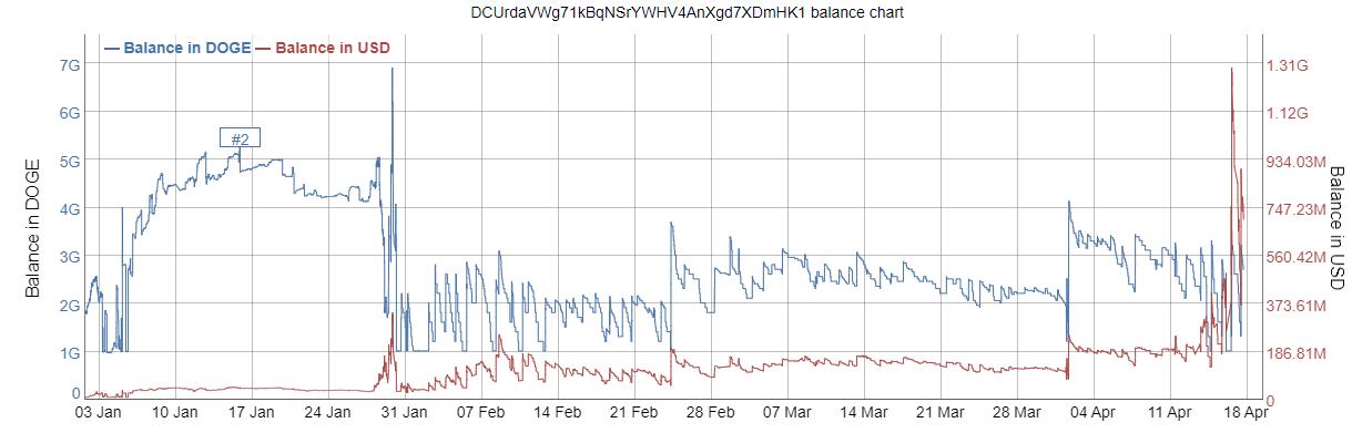 Dogecoin Balance Chart