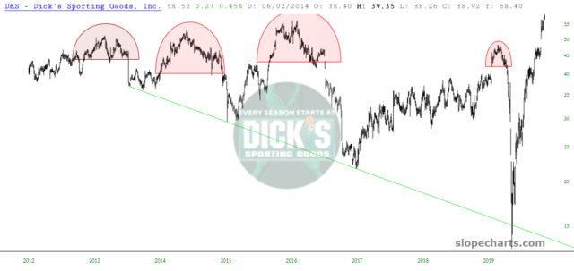 Dick's Sporting Goods Chart.