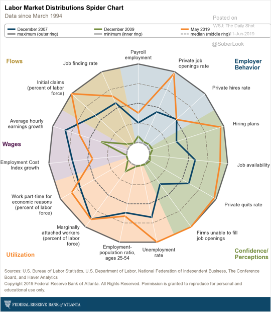 Labor Market Distribution Spider Chart