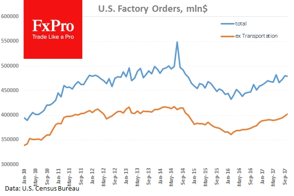 Factory Goods Orders only dipped 0.1% in October.