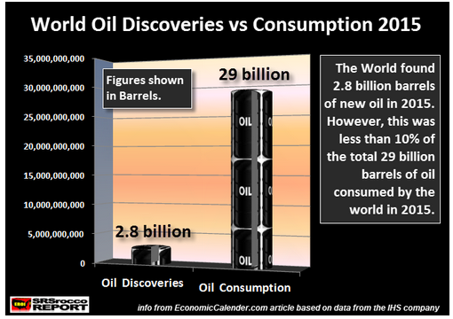 World Oil Discoveries vs Consumption 2015