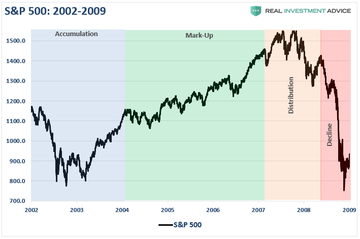 SP500 2003-2009 Cycle