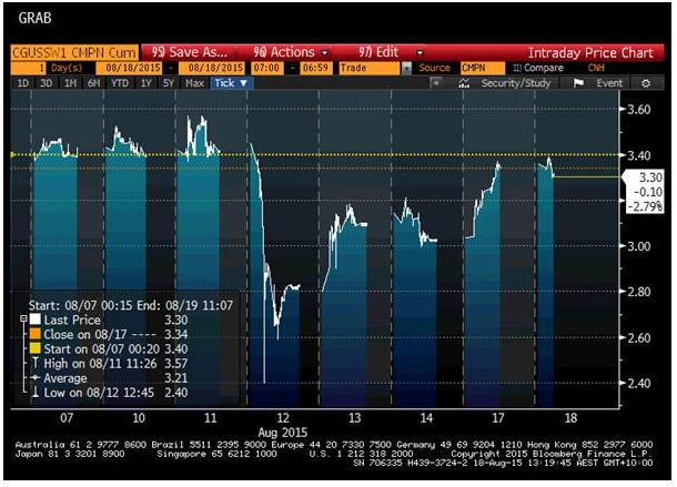 CNY Chart