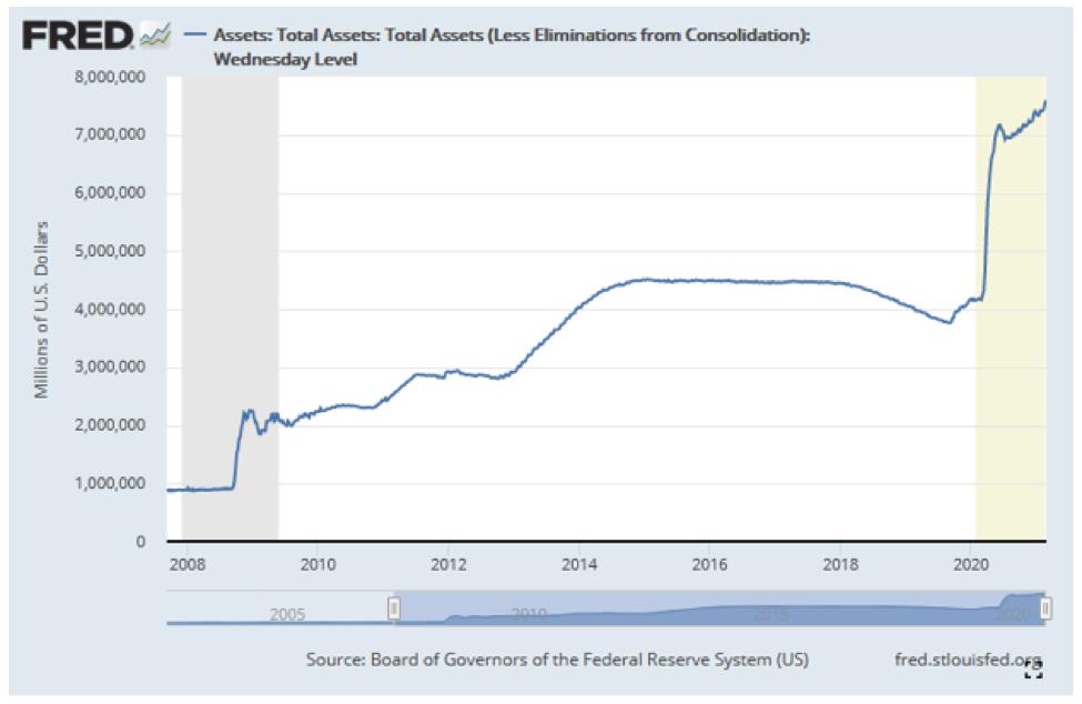 Assets Chart.