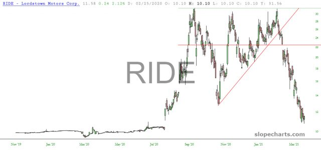 RIDE Daily Chart