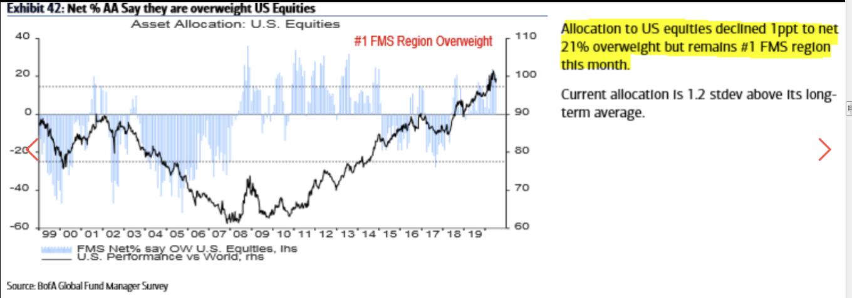 Asset Allocation US Equities