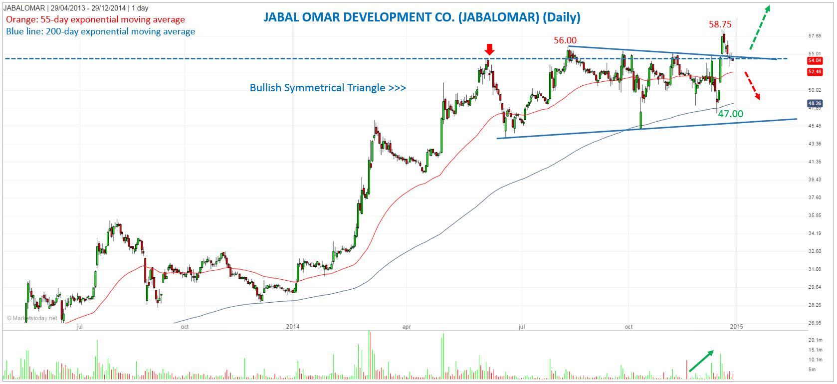 Jabal Omar Development Co  Shows Strength | Investing com