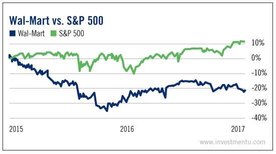 Wal-Mart Vs S&P 500