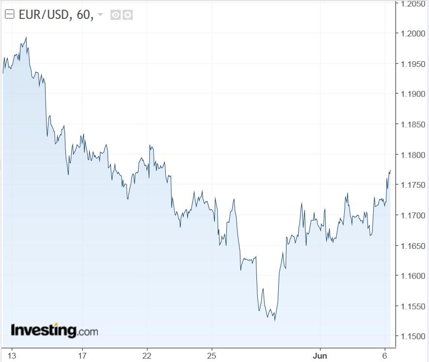 EURUSD 60 Minute Chart