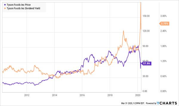 TSN Price Yield Chart