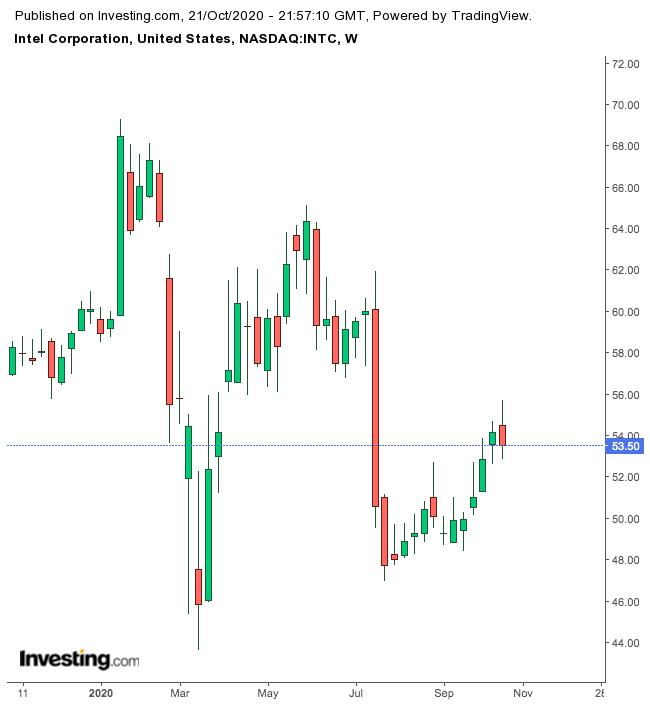 Intel Corp. 1-Year Chart.