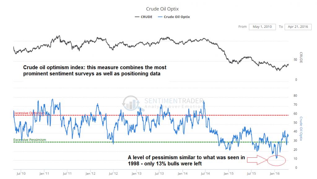 Crude Oil Optix 2010-2016
