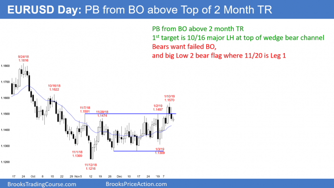 Eur Usd Day Pb From Bo Above Top Of 2 Month Tr