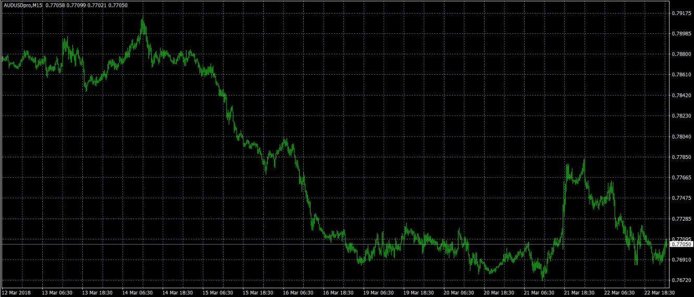 AUD/USD M15 Chart