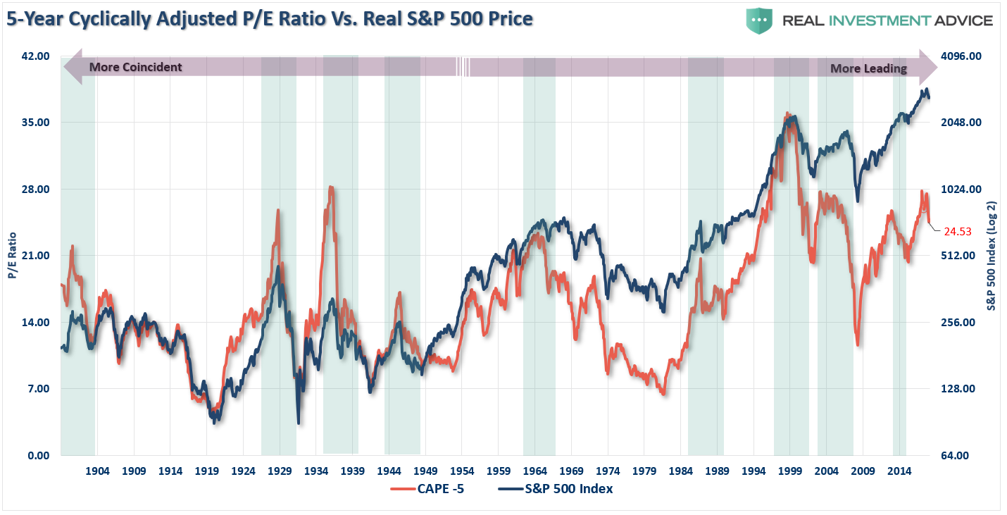 CAPE Ratio Using a 5-Year Average
