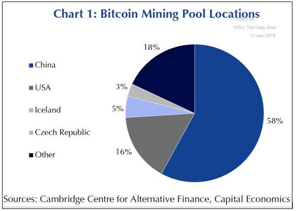 Bitcoin Mining Pool Locations