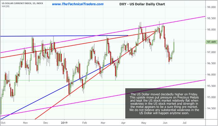 US Dollar Daily Chart