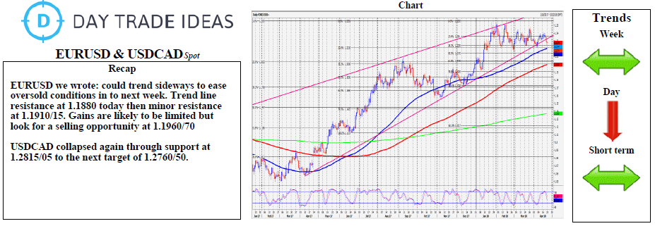 EUR/USD And USD/CAD Weekly Chart