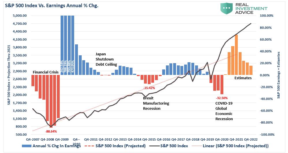 مؤشر إس آند بي 500 والنسب المئوية لتغييرات الأرباح سنويًا