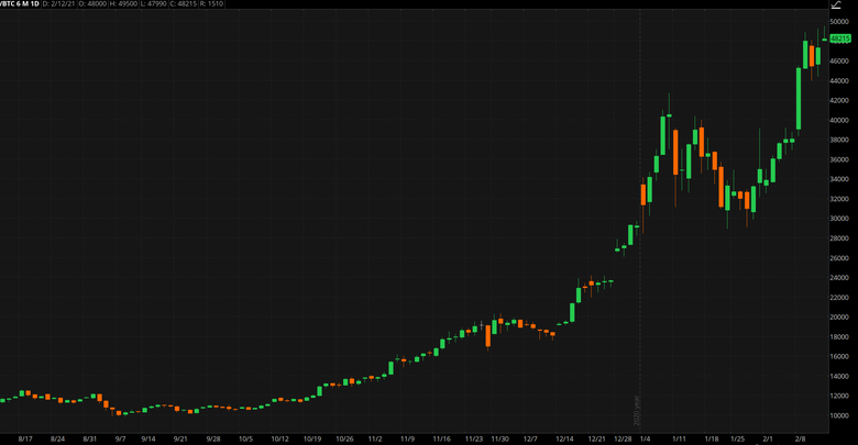 Bitcoin Chart.