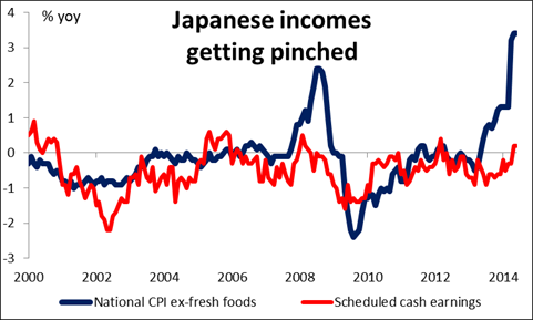 National CPI vs. Scheduled Cash Earnings