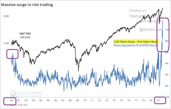 S&P 500 2000-2020