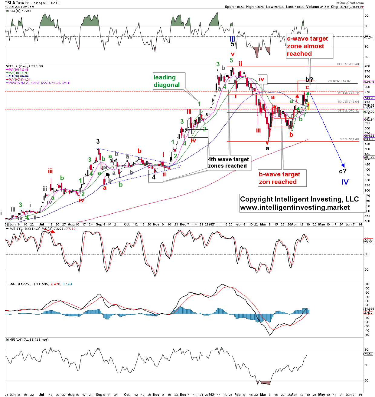 Tesla Daily Chart.