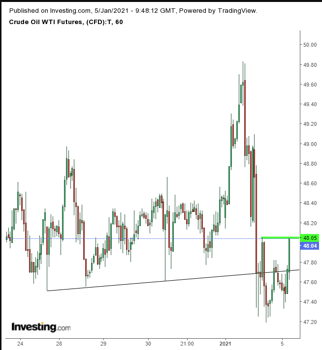 Crude Oil Hourly