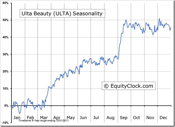 ULTA Seasonal Chart