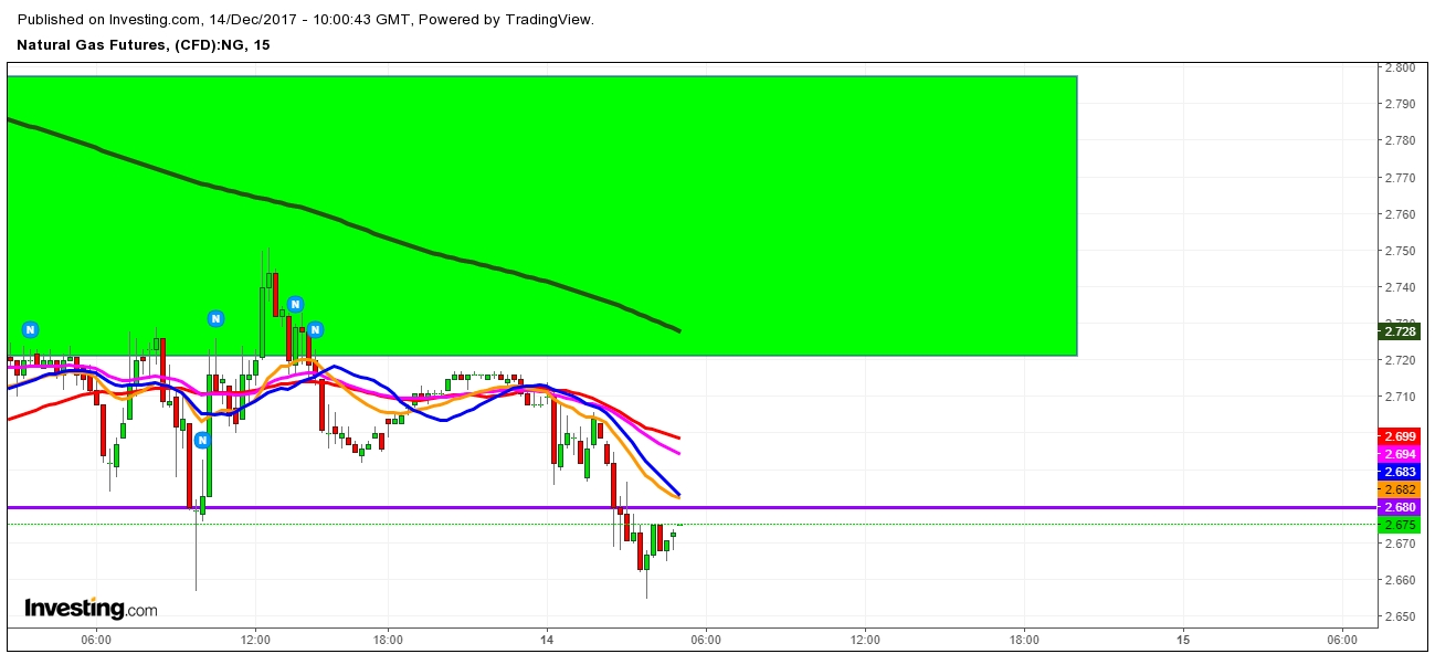 Natural Gas Futures Price 15 Minutes Chart