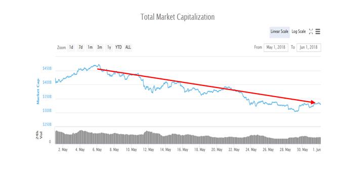 Total Crypto Market Cap, May 2018