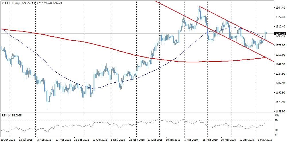 Gold surge on stock market volatility