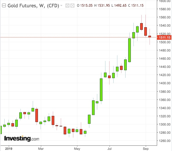Gold Weekly Chart - Powered by TradingView