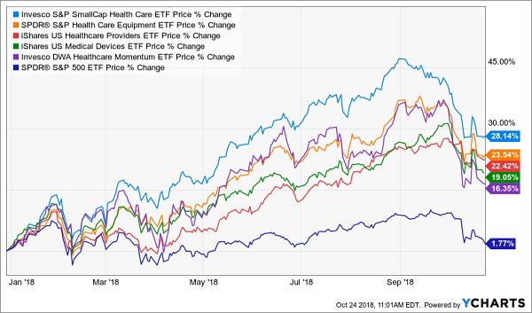 Invesco S&P SmallCap Health Care ETF