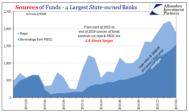 Repo Vs. Borrowing from PBOC From Big-4 Chinese Banks