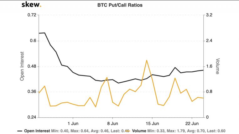 BTC Put / Call Ratio Chart