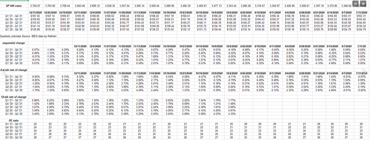 S&P 500 Forward Earnings Curve