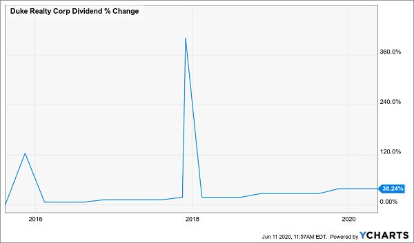DRE-Dividend Growth Chart