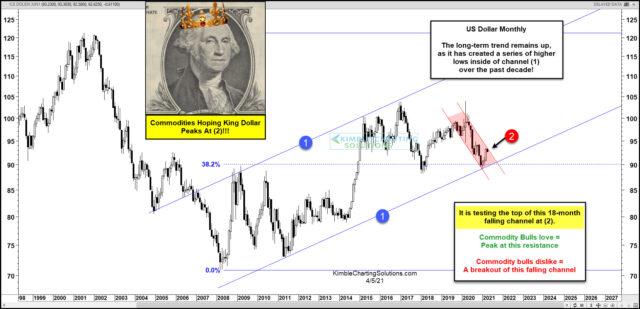 U.S. Dollar Monthly Chart.