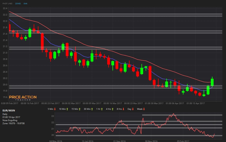 EUR/MXN Daily Chart