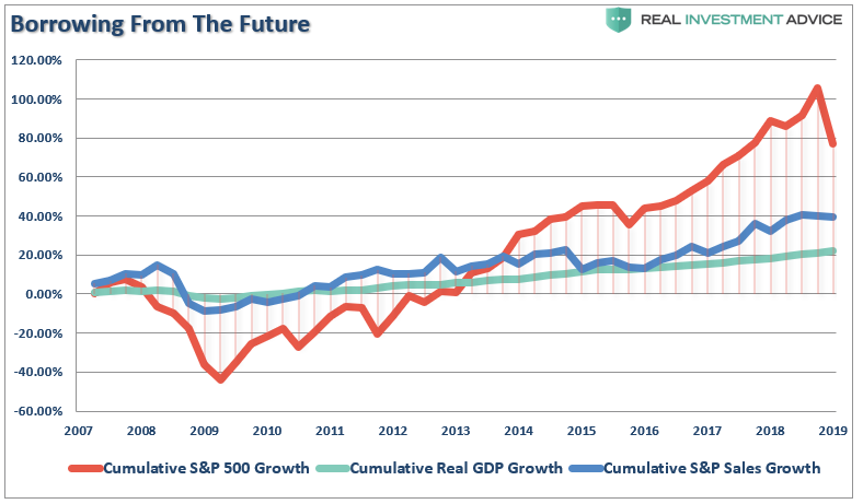 S&P 500 And GDP