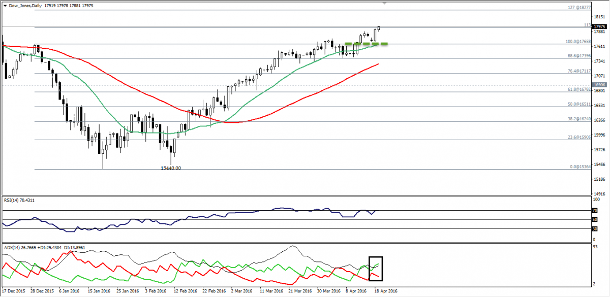 Dow futures forex
