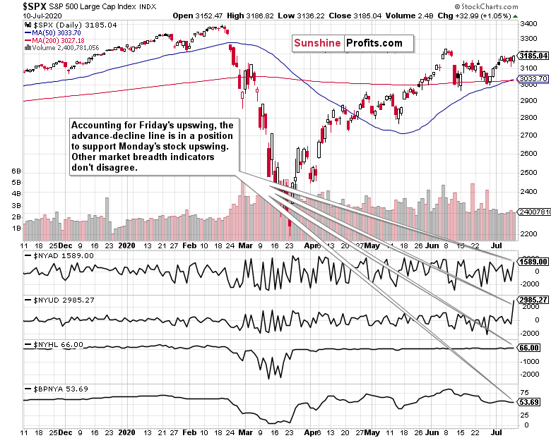 SPX S&P 500 Daily Chart