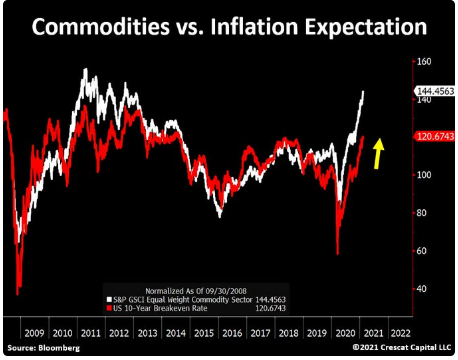 Commodities Vs Inflation Expectation