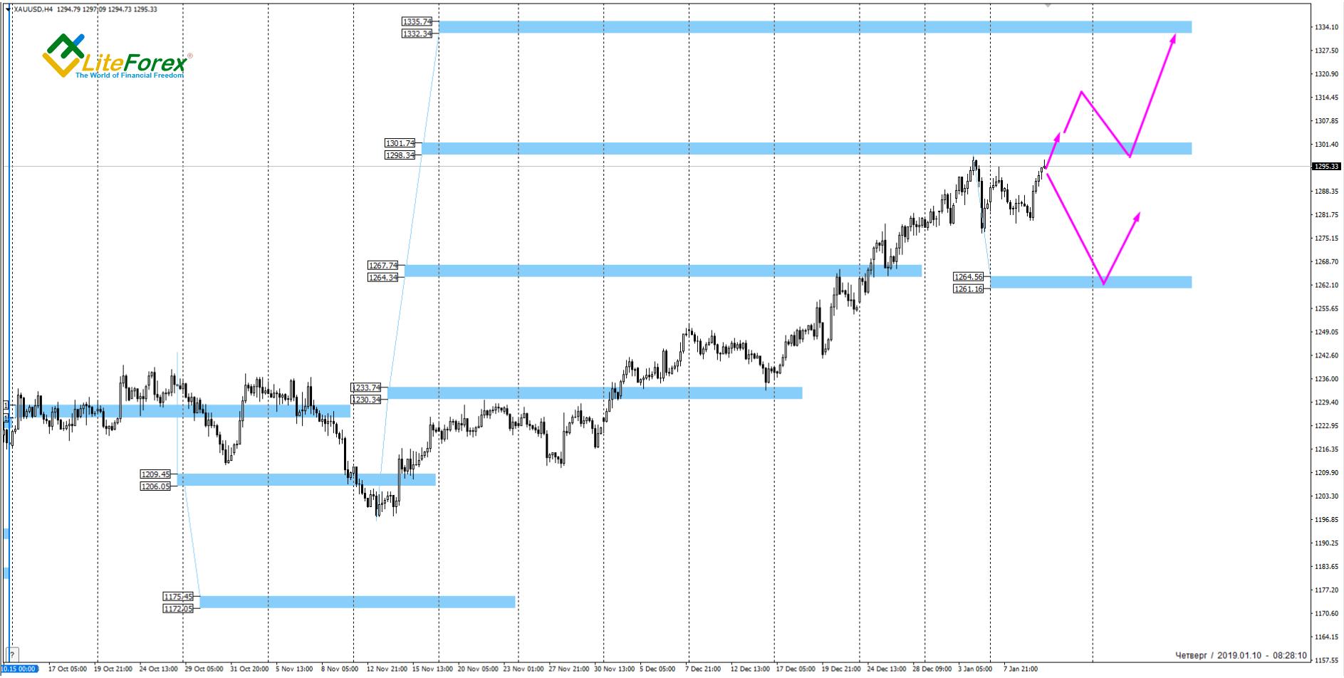 XAU/USD, 4 Hour Chart