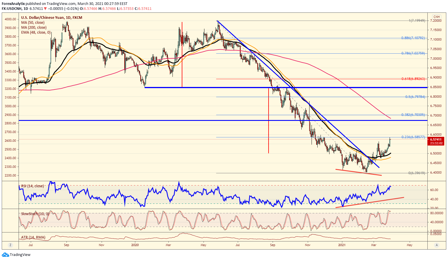 USD/CNH Daily Chart.